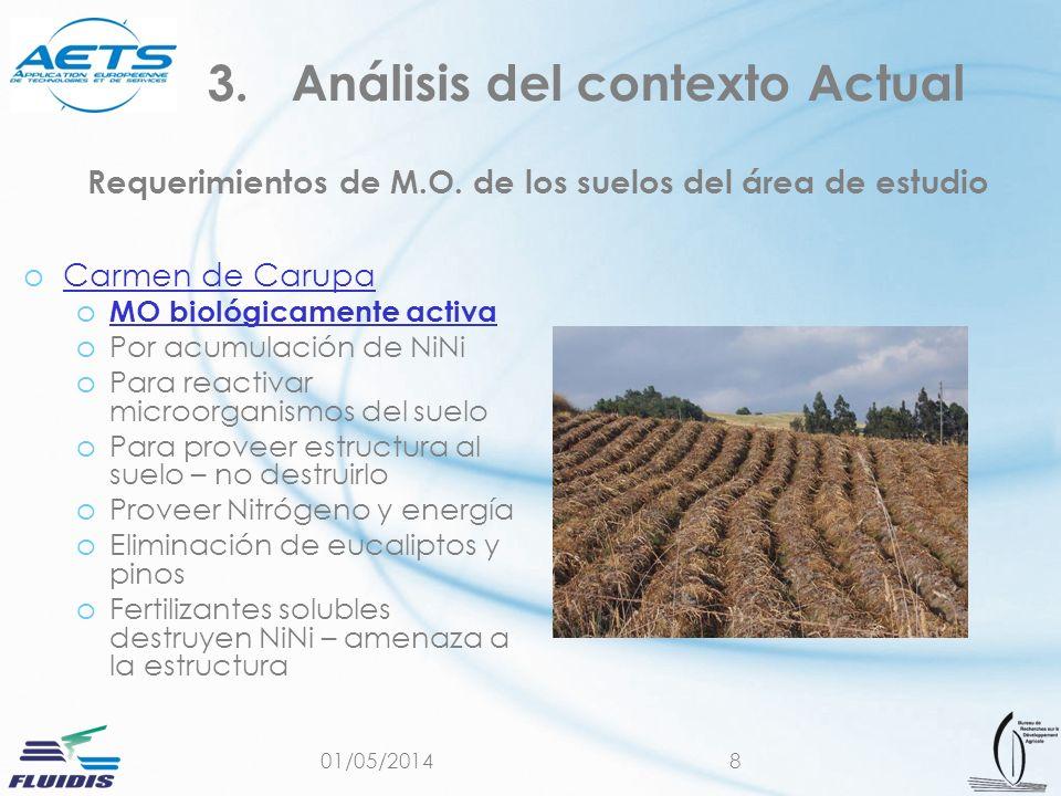 Requerimientos de M.O. de los suelos del área de estudio