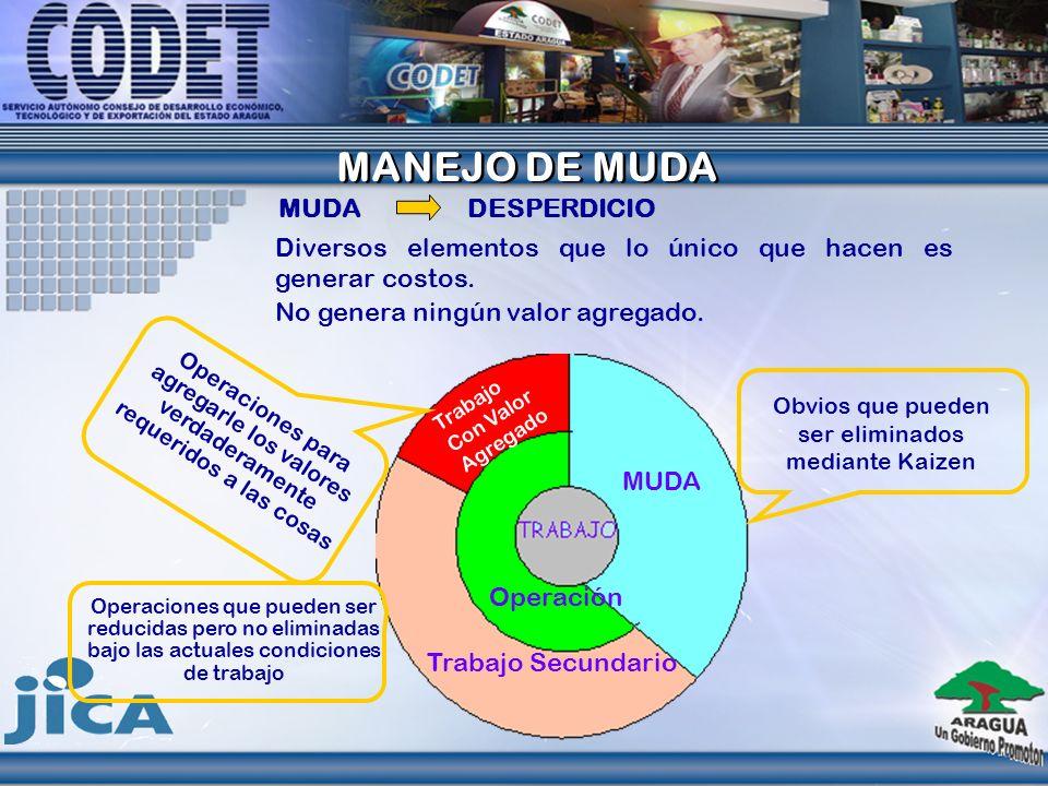 TIPOS DE MUDAS Muda de Sobreproducción:
