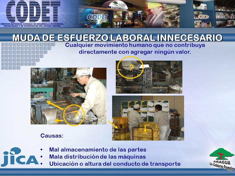 CONTRAMEDIDAS Realizar la producción de manera mas nivelada (producir lo necesario, cuando es necesario).