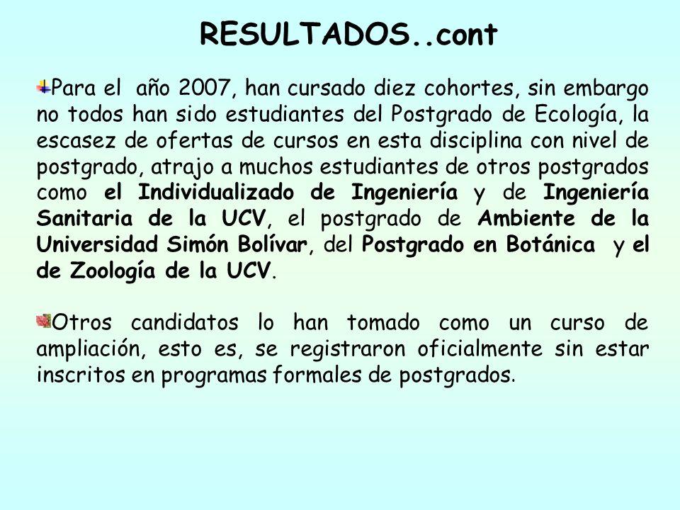 RESULTADOS..cont