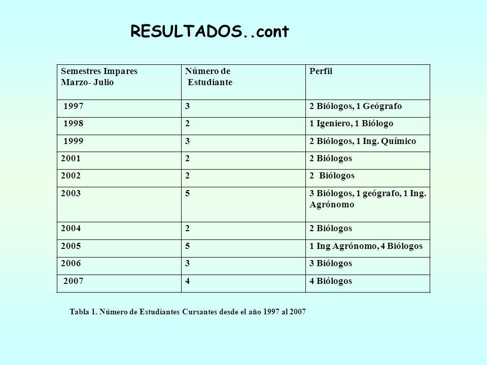 RESULTADOS..cont Semestres Impares Marzo- Julio Número de Estudiante