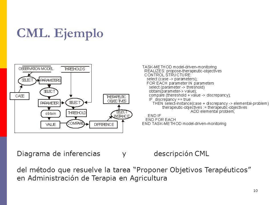 CML. Ejemplo Diagrama de inferencias y descripción CML