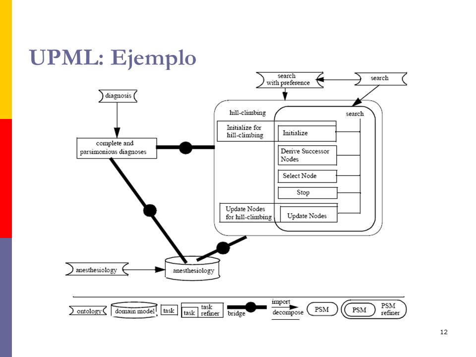 UPML: Ejemplo