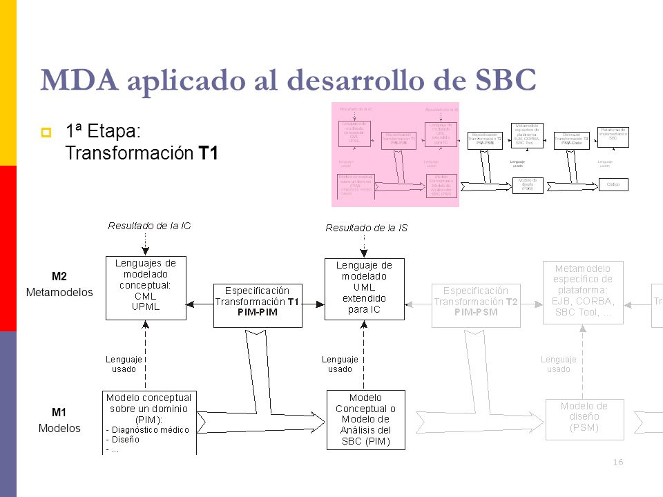 MDA aplicado al desarrollo de SBC
