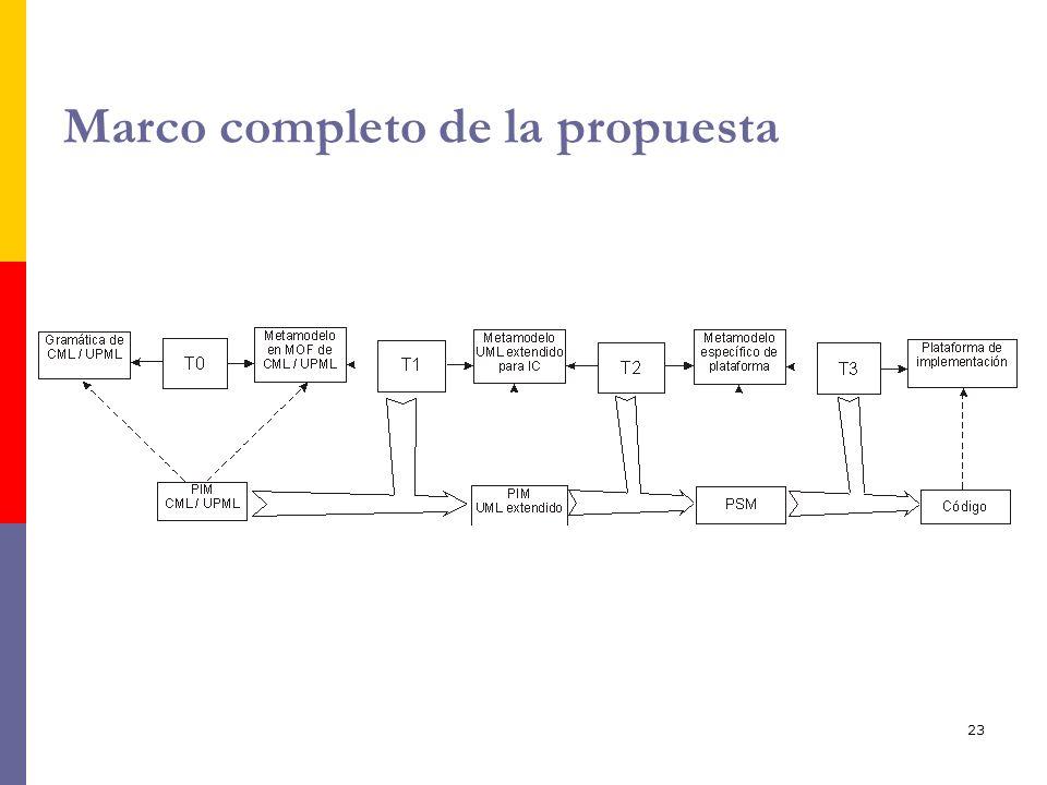 Marco completo de la propuesta