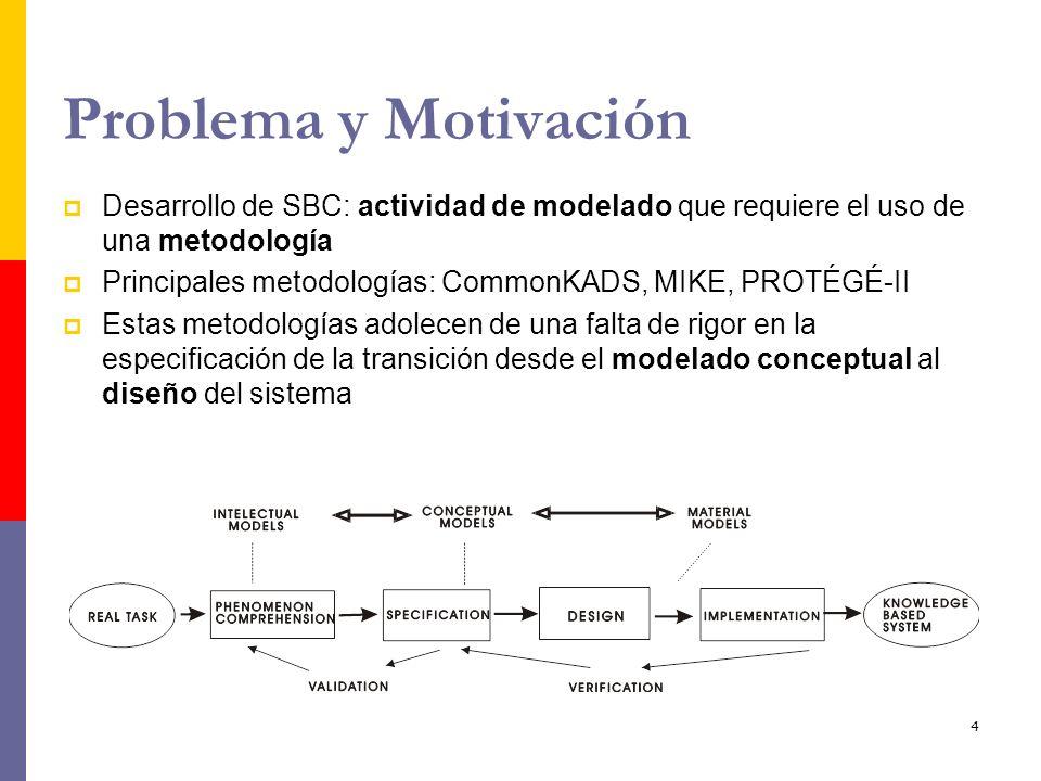 Problema y Motivación Desarrollo de SBC: actividad de modelado que requiere el uso de una metodología.