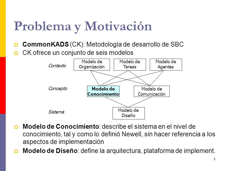 Modelo de Conocimiento