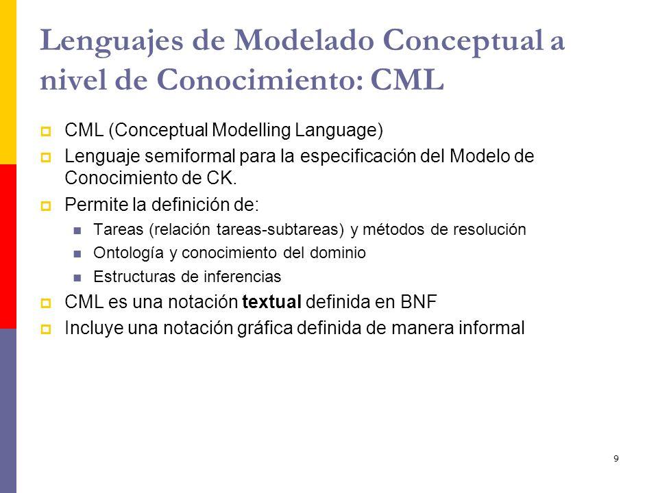 Lenguajes de Modelado Conceptual a nivel de Conocimiento: CML