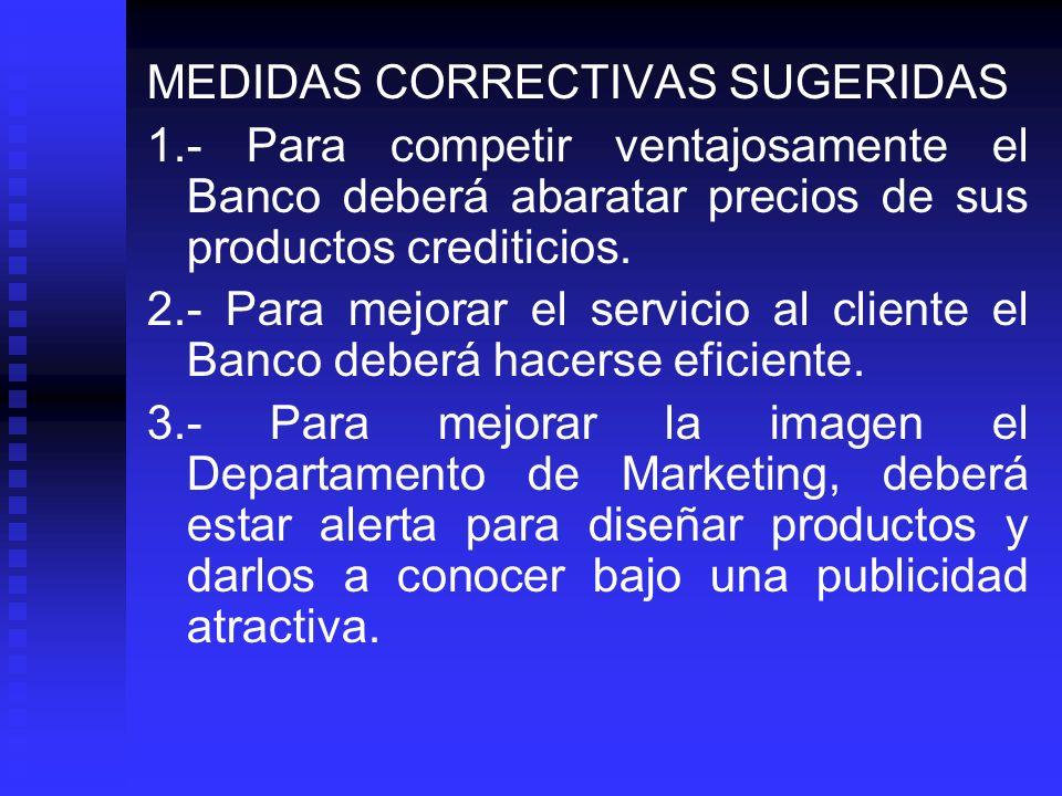MEDIDAS CORRECTIVAS SUGERIDAS