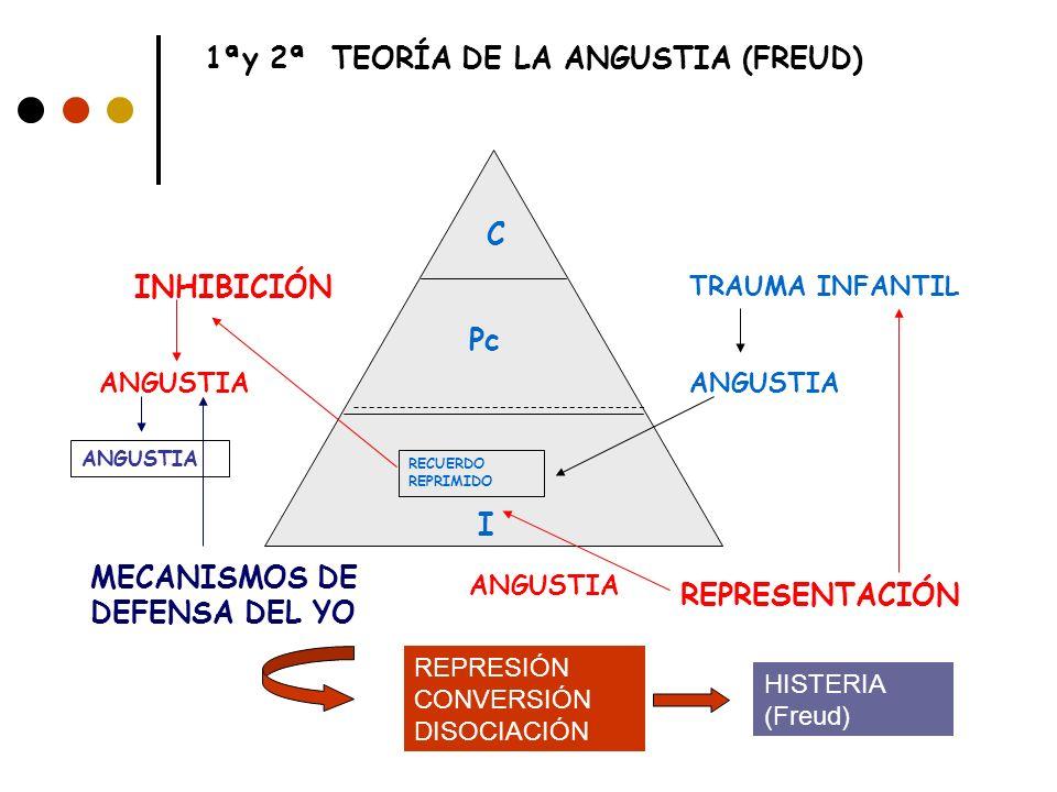 1ªy 2ª TEORÍA DE LA ANGUSTIA (FREUD)