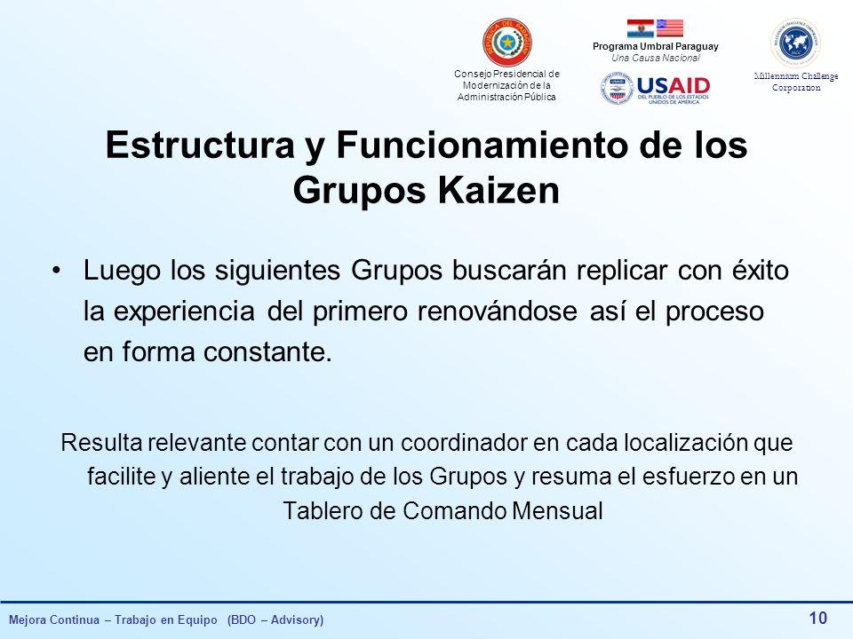 Estructura y Funcionamiento de los Grupos Kaizen
