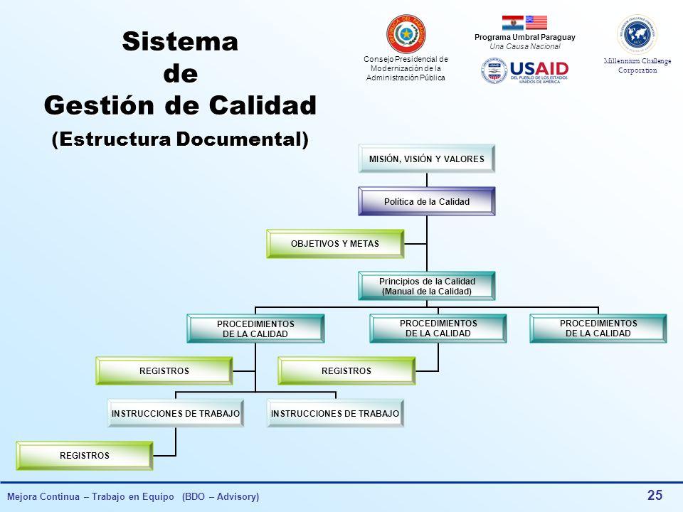 Sistema de Gestión de Calidad (Estructura Documental)