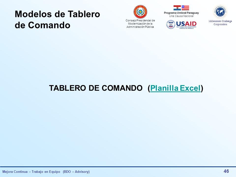 Modelos de Tablero de Comando TABLERO DE COMANDO (Planilla Excel)