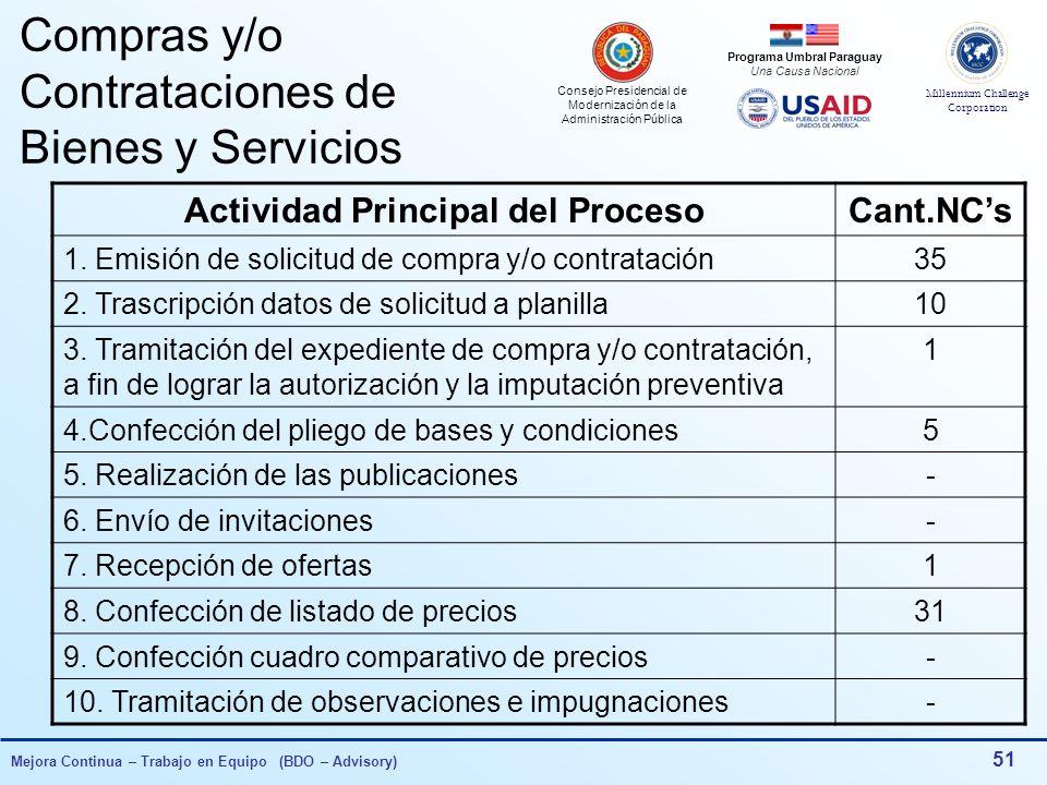 Compras y/o Contrataciones de Bienes y Servicios