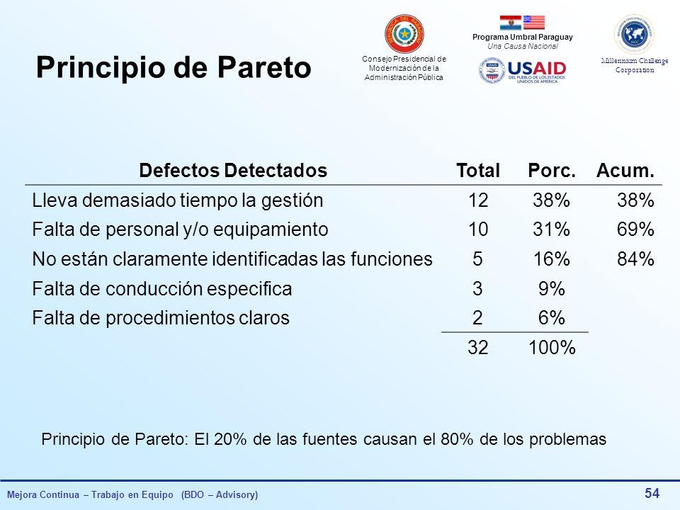 Principio de Pareto Defectos Detectados Total Porc. Acum.