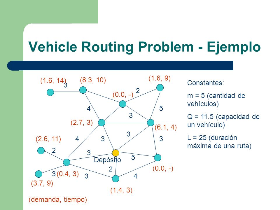 Vehicle Routing Problem - Ejemplo
