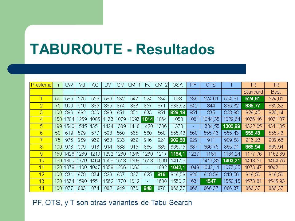 TABUROUTE - Resultados