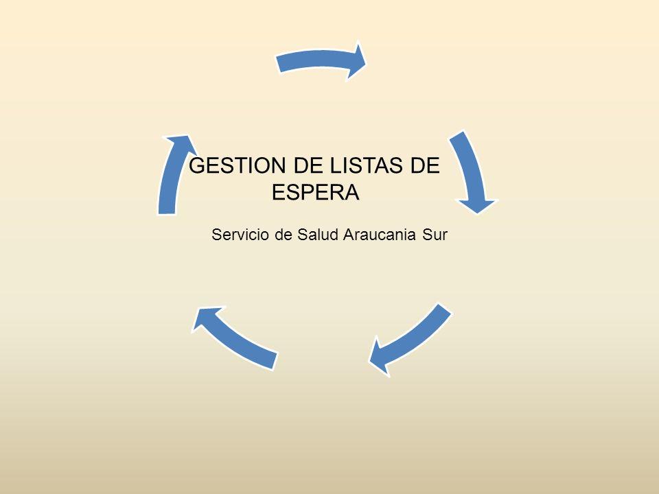 GESTION DE LISTAS DE ESPERA