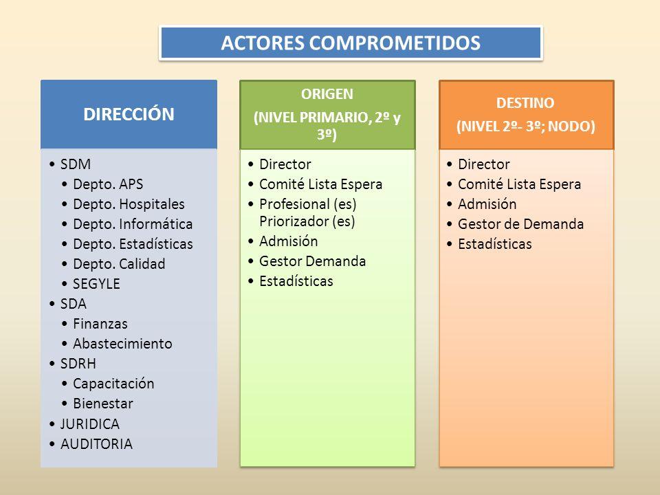 ACTORES COMPROMETIDOS