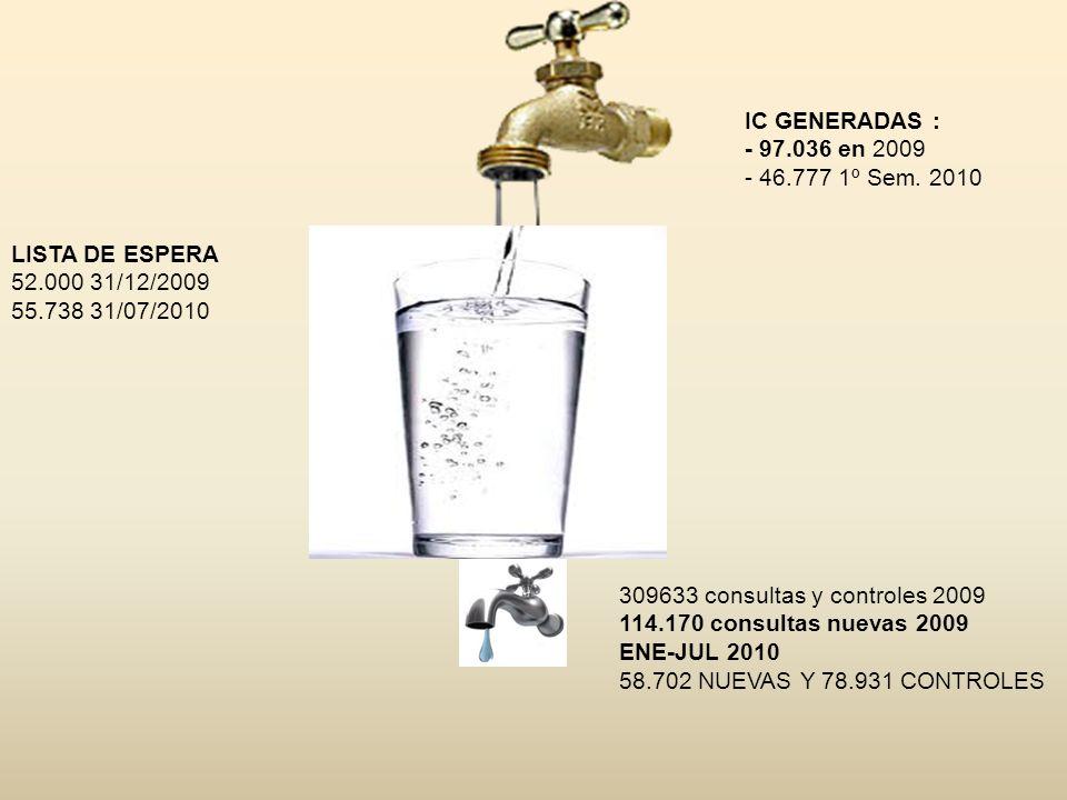 IC GENERADAS :- 97.036 en 2009. - 46.777 1º Sem. 2010. LISTA DE ESPERA. 52.000 31/12/2009. 55.738 31/07/2010.