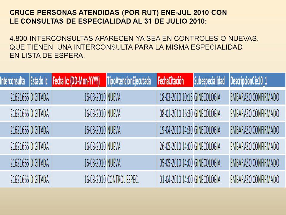 CRUCE PERSONAS ATENDIDAS (POR RUT) ENE-JUL 2010 CON