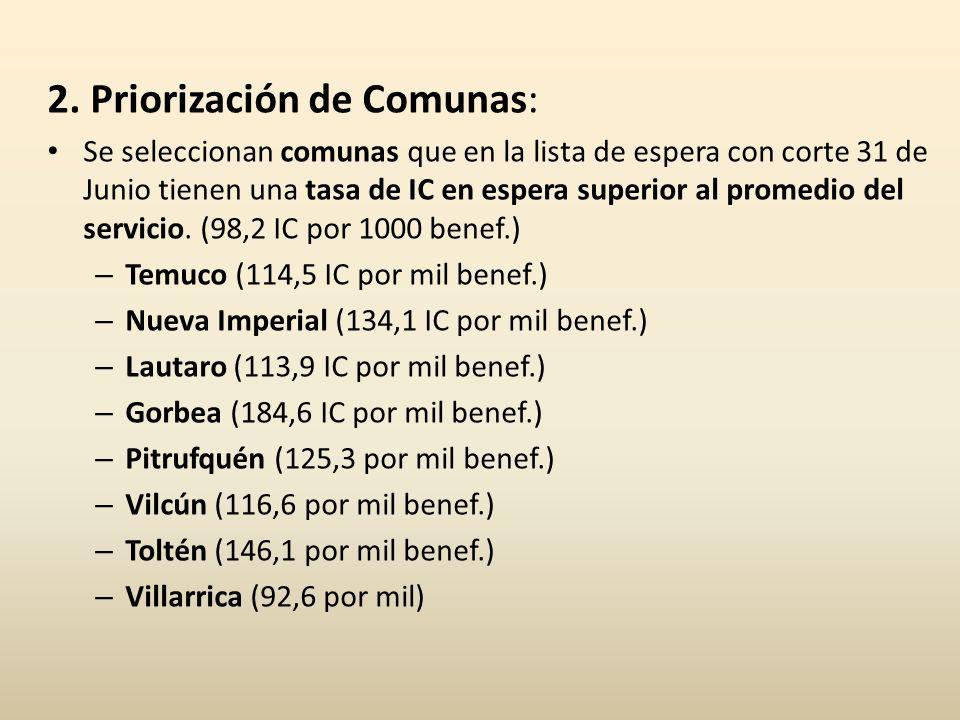 2. Priorización de Comunas: