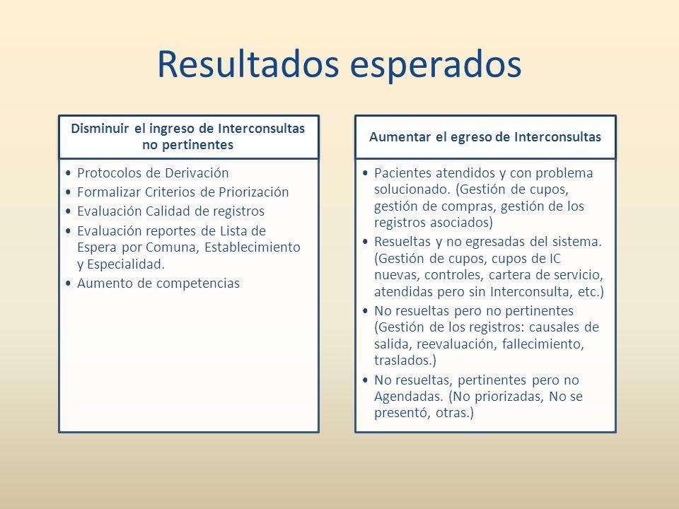 Resultados esperados Disminuir el ingreso de Interconsultas no pertinentes. Protocolos de Derivación.