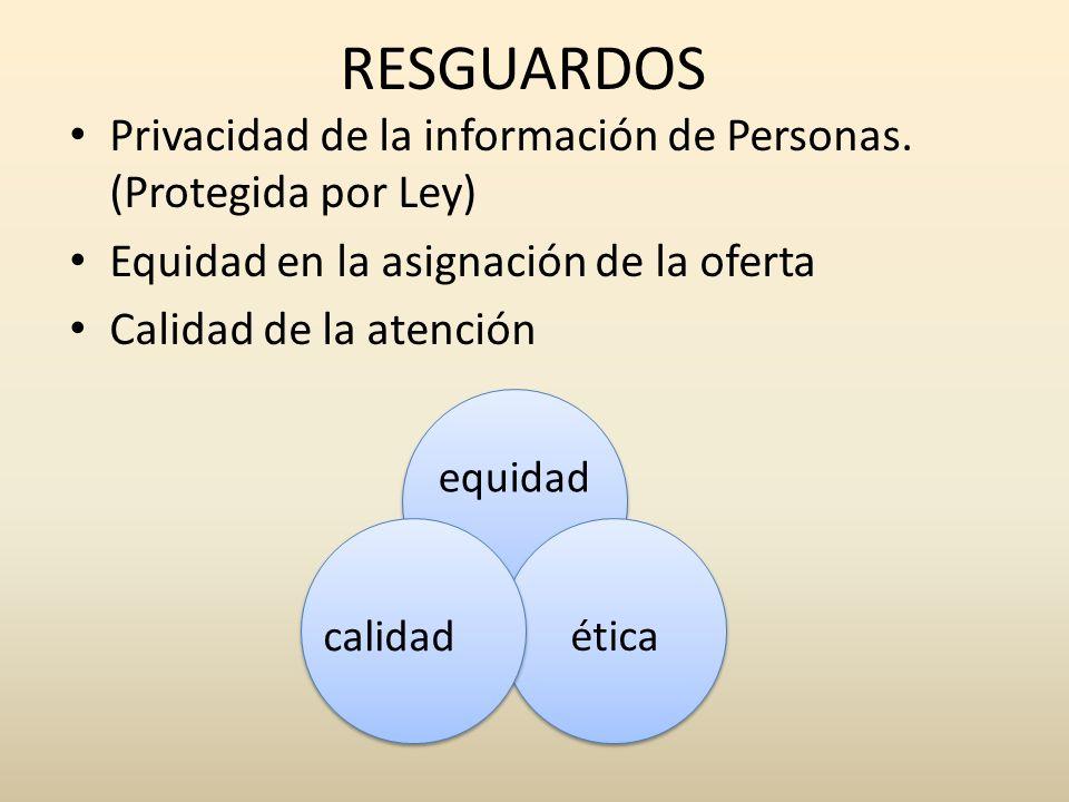 RESGUARDOS Privacidad de la información de Personas. (Protegida por Ley) Equidad en la asignación de la oferta.