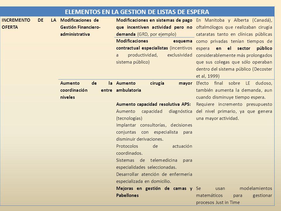 ELEMENTOS EN LA GESTION DE LISTAS DE ESPERA