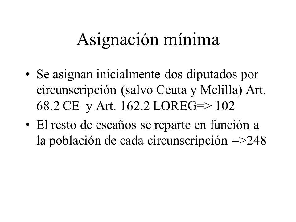 Asignación mínimaSe asignan inicialmente dos diputados por circunscripción (salvo Ceuta y Melilla) Art. 68.2 CE y Art. 162.2 LOREG=> 102.