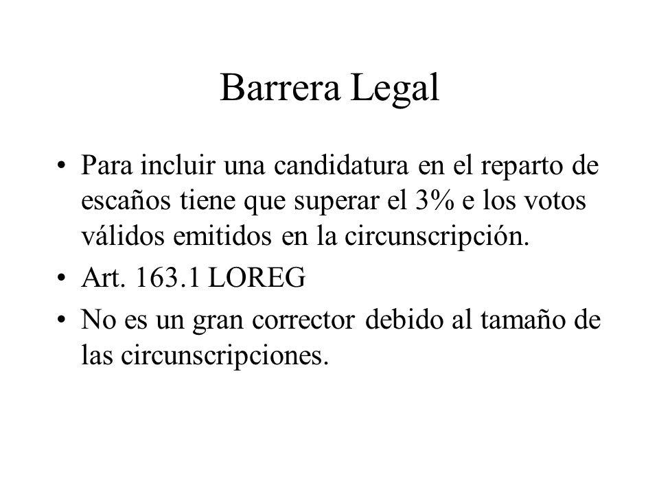 Barrera Legal Para incluir una candidatura en el reparto de escaños tiene que superar el 3% e los votos válidos emitidos en la circunscripción.