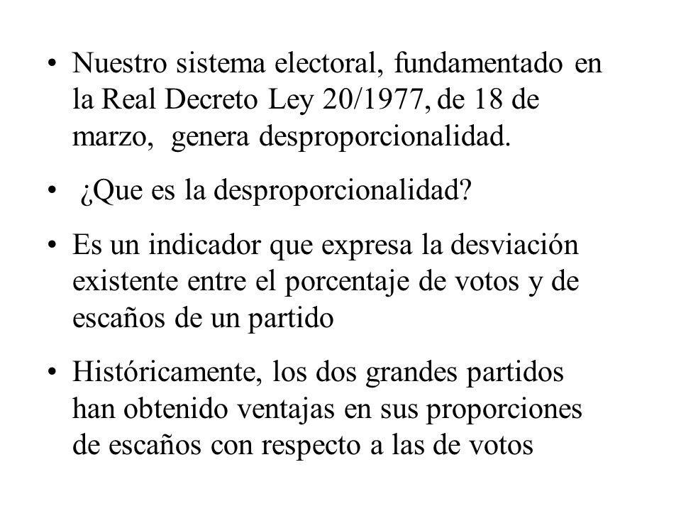 Nuestro sistema electoral, fundamentado en la Real Decreto Ley 20/1977, de 18 de marzo, genera desproporcionalidad.