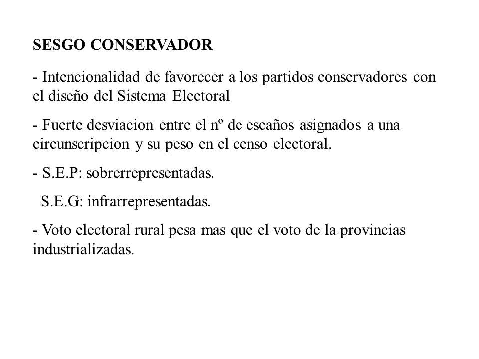 SESGO CONSERVADOR- Intencionalidad de favorecer a los partidos conservadores con el diseño del Sistema Electoral.
