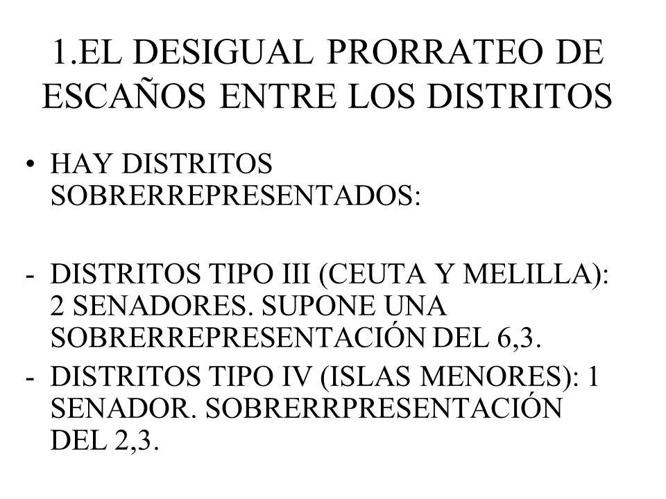 1.EL DESIGUAL PRORRATEO DE ESCAÑOS ENTRE LOS DISTRITOS