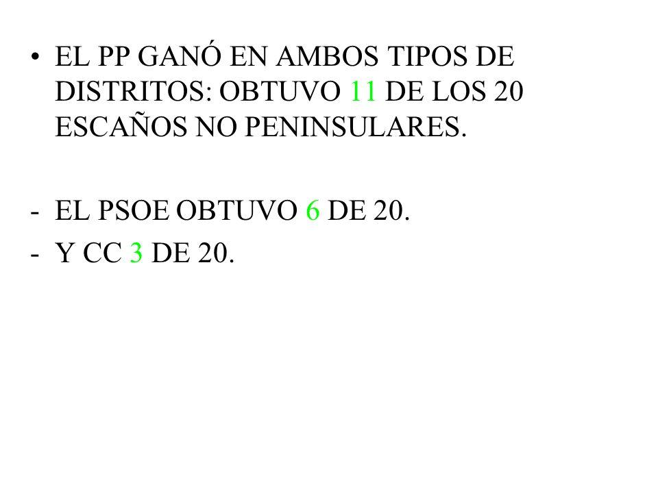 EL PP GANÓ EN AMBOS TIPOS DE DISTRITOS: OBTUVO 11 DE LOS 20 ESCAÑOS NO PENINSULARES.