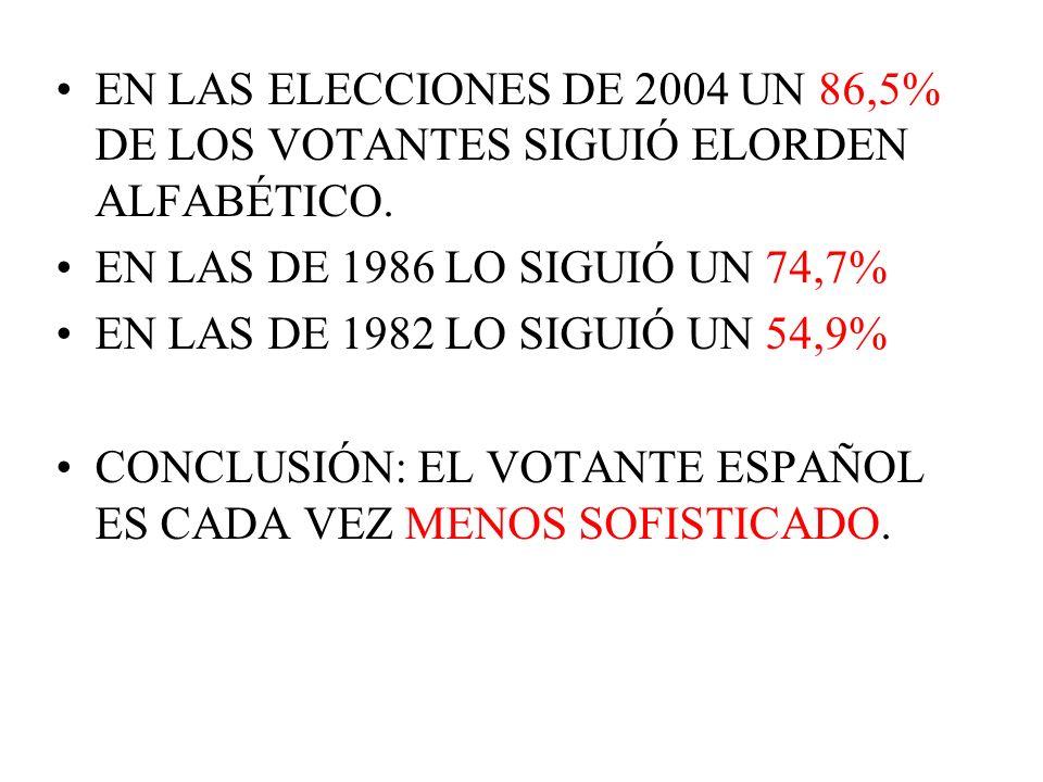 EN LAS ELECCIONES DE 2004 UN 86,5% DE LOS VOTANTES SIGUIÓ ELORDEN ALFABÉTICO.