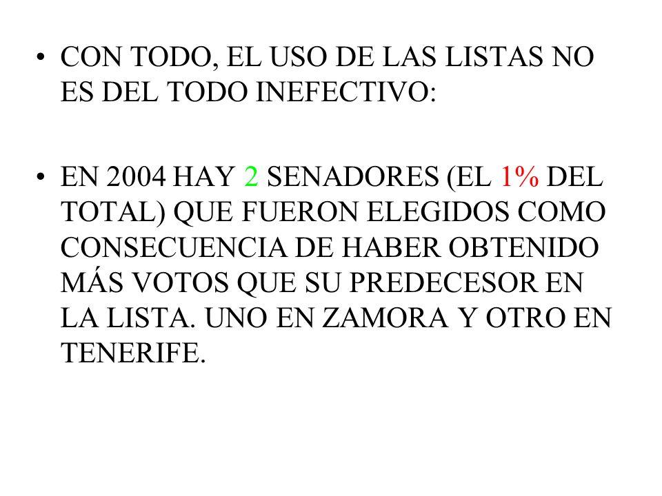 CON TODO, EL USO DE LAS LISTAS NO ES DEL TODO INEFECTIVO: