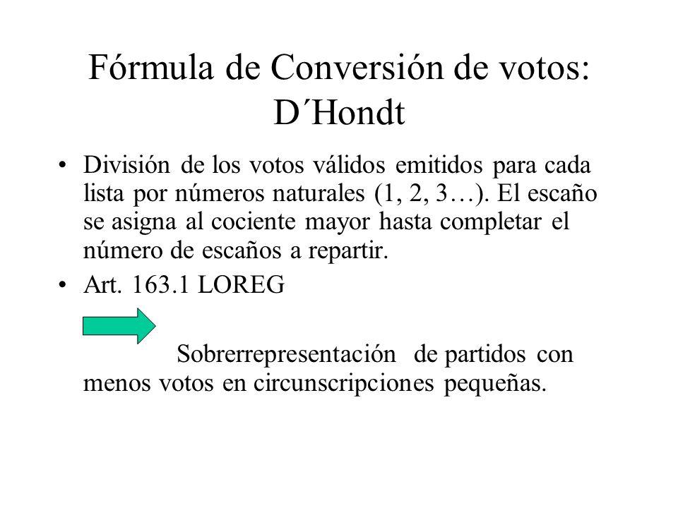 Fórmula de Conversión de votos: D´Hondt