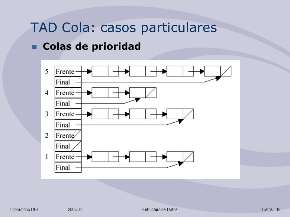 TAD Cola: casos particulares