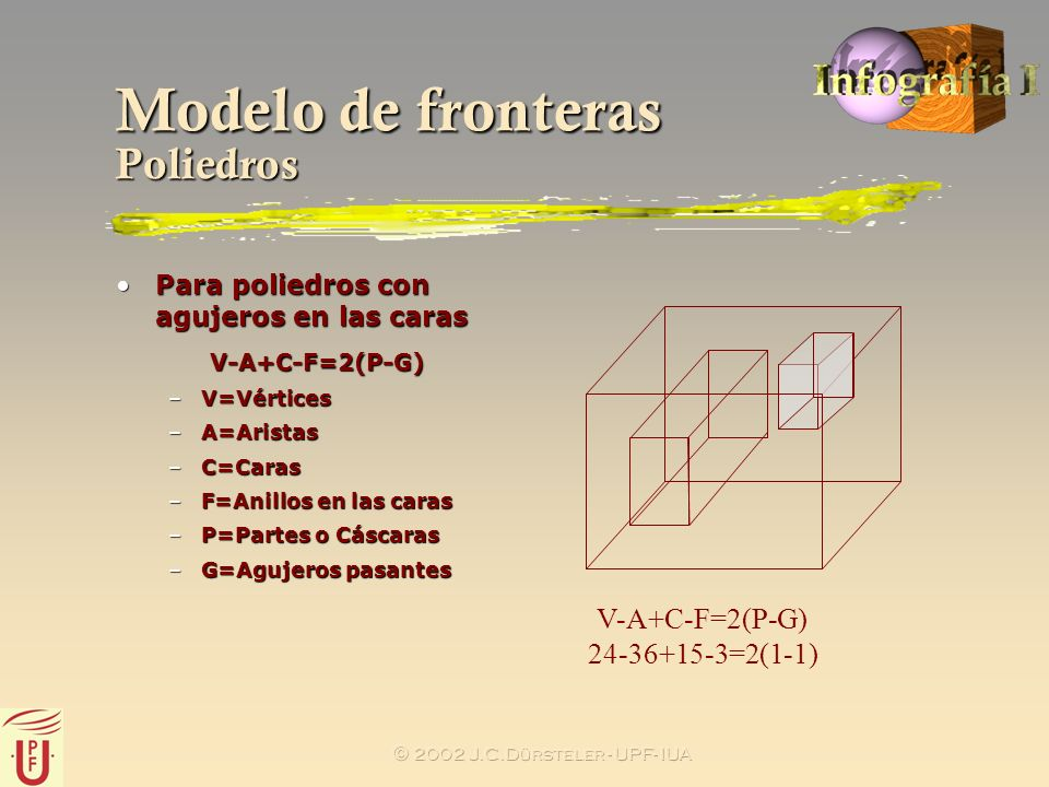 Modelo de fronteras Poliedros