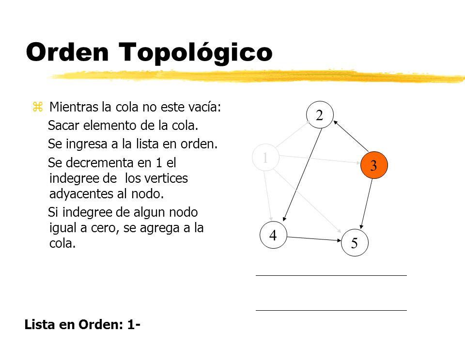 Orden Topológico 2 1 3 4 5 Mientras la cola no este vacía: