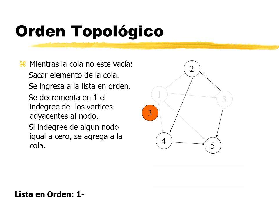 Orden Topológico 2 1 3 3 4 5 Mientras la cola no este vacía: