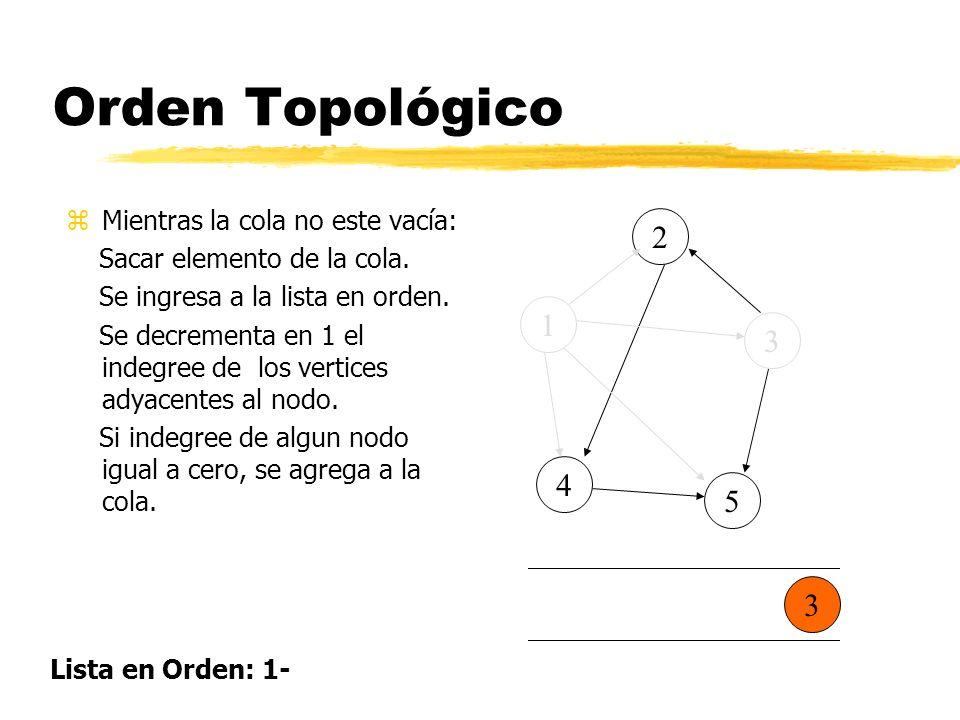 Orden Topológico 2 1 3 4 5 3 Mientras la cola no este vacía: