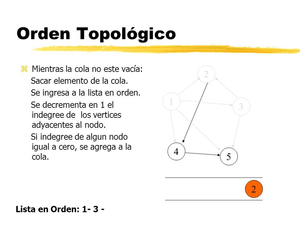 Orden Topológico 2 1 3 4 5 2 Mientras la cola no este vacía: