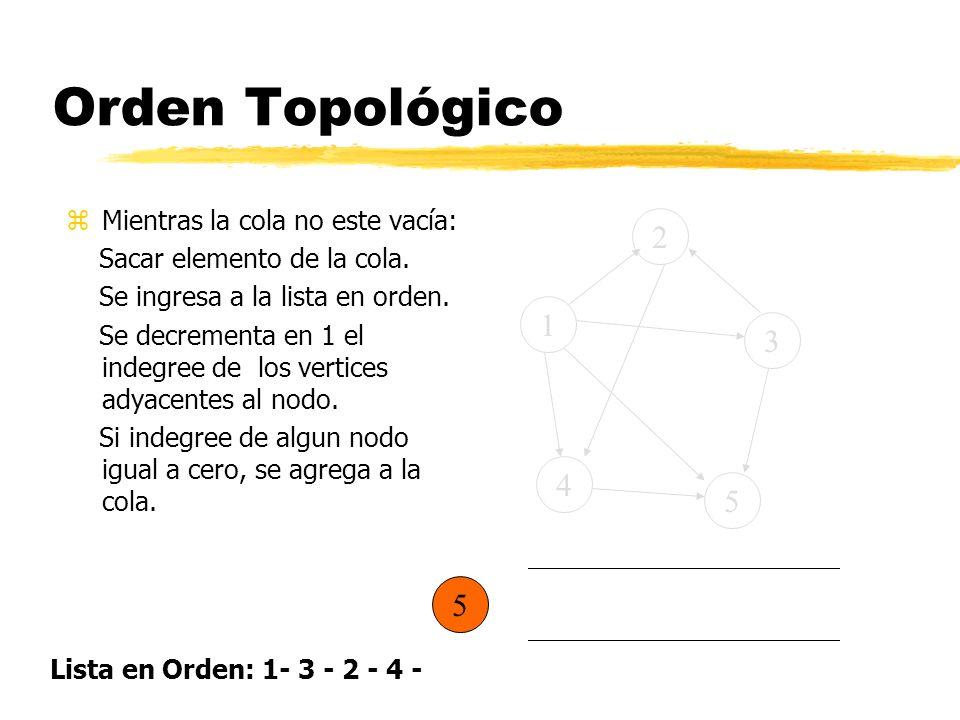 Orden Topológico 2 1 3 4 5 5 Mientras la cola no este vacía: