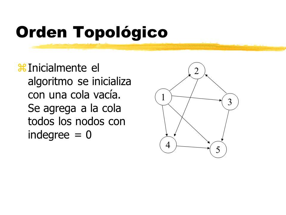 Orden Topológico Inicialmente el algoritmo se inicializa con una cola vacía. Se agrega a la cola todos los nodos con indegree = 0.