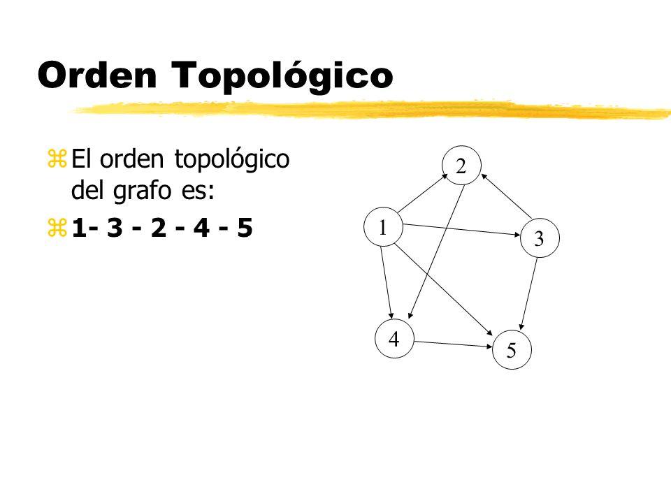 Orden Topológico El orden topológico del grafo es: 1- 3 - 2 - 4 - 5 2