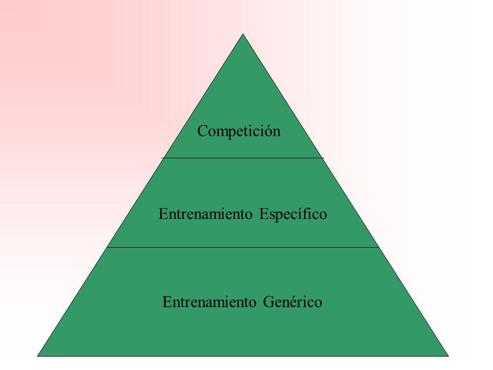 Competición Entrenamiento Específico Entrenamiento Genérico