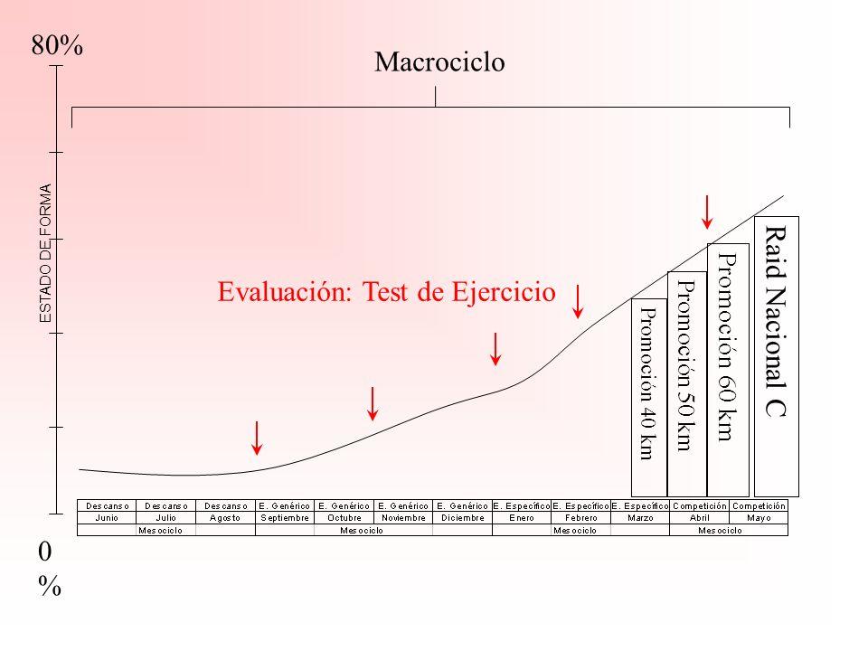 Evaluación: Test de Ejercicio Raid Nacional C