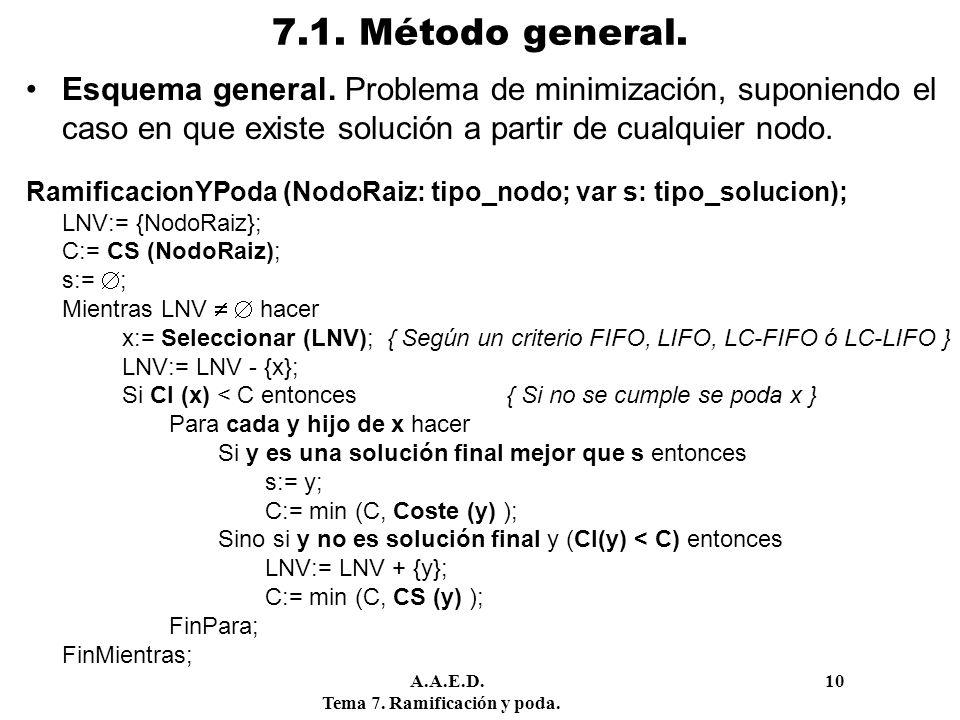 7.1. Método general. Esquema general. Problema de minimización, suponiendo el caso en que existe solución a partir de cualquier nodo.
